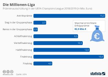Infografik - Champions League Prämien