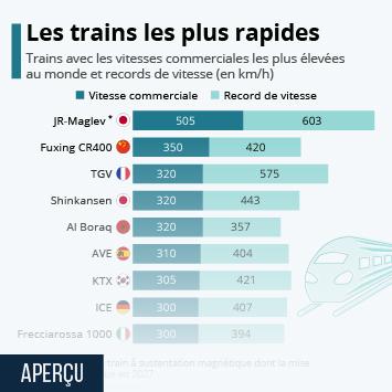 Infographie: Le TGV, deuxième train le plus rapide du monde | Statista