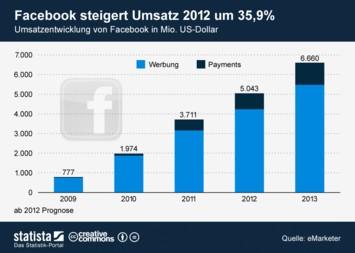 Infografik - Umsatz-Prognose Facebook