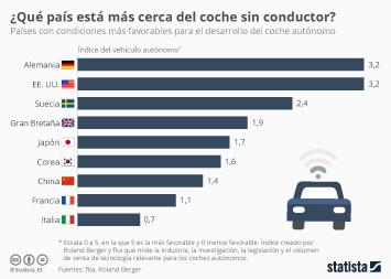 Infografía: ¿Qué país dará luz al primer coche sin conductor?   Statista