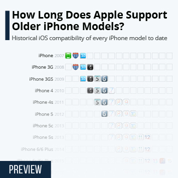 Infographic: How Long Does Apple Support Older iPhone Models? | Statista