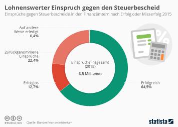 Infografik: Der Einspruch beim Finanzamt lohnt | Statista