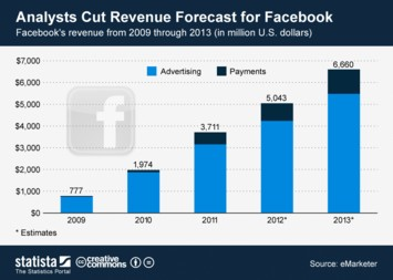 Infographic: Analysts Cut Revenue Forecast for Facebook | Statista