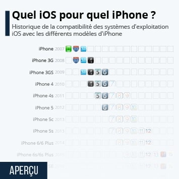 iOS 14 : quels iPhone sont compatibles ?