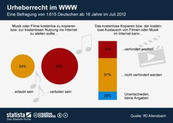 Infografik - Urheberrecht im WWW