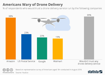 Infographic: Americans Wary of Drone Delivery | Statista