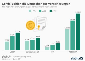 Infografik: So viel zahlen die Deutschen für Versicherungen   Statista