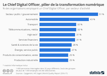 Infographie - Le Chief Digital Officer, pilier de la transformation digitale