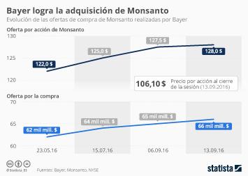 Infografía: Fin de la partida entre Bayer y Monsanto   Statista