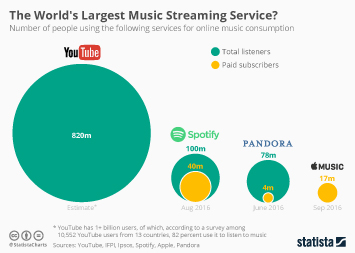 Infographic: The World's Largest Music Streaming Service?   Statista