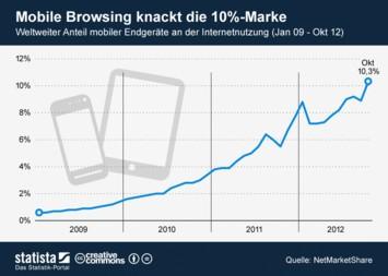 Infografik: Mobile knackt die 10-Prozent-Marke | Statista