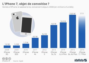 Infographie: L'iPhone 7, objet de convoitise ? | Statista