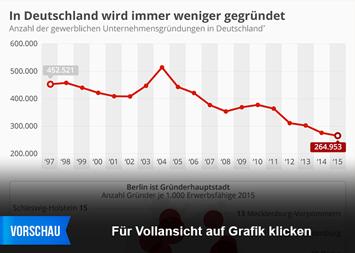 Infografik: In Deutschland wird immer weniger gegründet | Statista