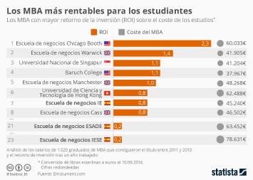 Infografía: Los MBA con mayor rentabilidad del mundo | Statista