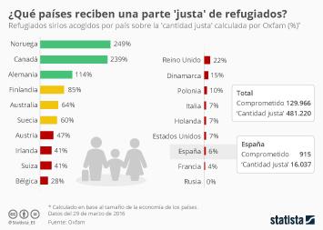 Infografía - ¿Acogen los países una cantidad justa de refugiados?