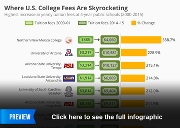 Infographic - Where U.S. College Fees Are Skyrocketing