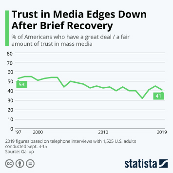 Infographic - Trust in Media Edges Down After Brief Recovery