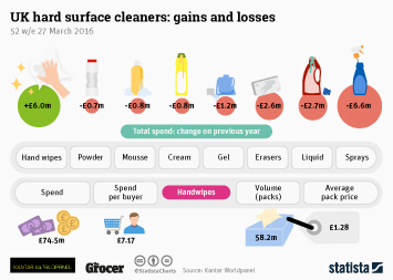 Cleaning products industry in the U.S. Infographic - UK hard surface cleaners: gains and losses