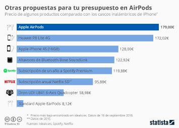 Infografía - ¿Qué se puede comprar con el dinero de los AirPods?