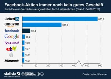 Infografik: Facebook-Aktien immer noch kein gutes Geschäft | Statista