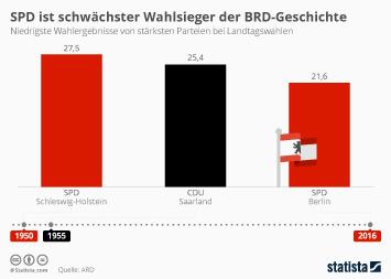 Abgeordnetenhauswahl in Berlin Infografik - SPD ist schwächster Wahlsieger der BRD-Geschichte