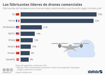 Infografía - DJI y Parrot, líderes en el mercado de drones