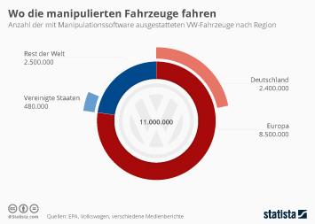 Link zu Wo die manipulierten Fahrzeuge fahren Infografik