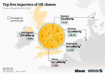 Cheese Market Infographic - Top Five Importers of UK Cheese