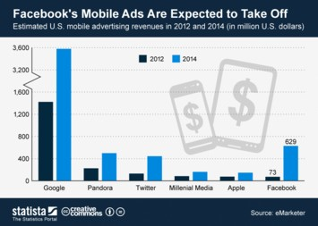 Infographic: Facebook's Mobile Ads Are Expected to Take Off | Statista
