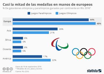 Infografía - La desigualdad, también en el medallero olímpico