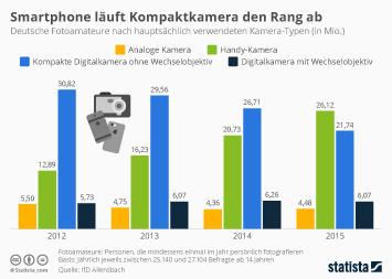 Infografik: Smartphone läuft Kompaktkamera den Rang ab | Statista