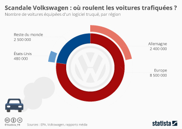 Infographie - Scandale Volkswagen : où roulent les voitures trafiquées ?