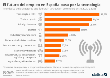 Infografía - ¿Qué sectores liderarán la creación de empleo en España?