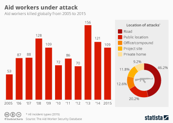 Infographic: Aid Workers Under Attack | Statista