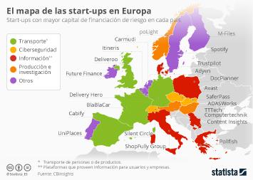 Infografía: La start-up que representa a tu país en el mundo | Statista