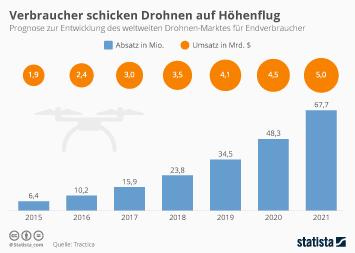 Infografik: Verbraucher schicken Drohnen auf Höhenflug | Statista
