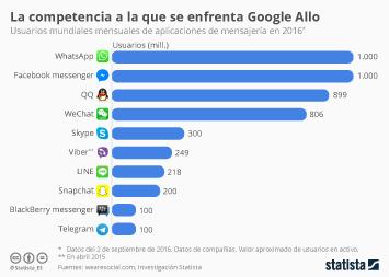 Infografía - ¿Quién teme a Google Allo?