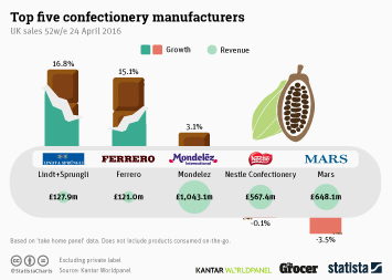 Top Five Confectionery Manufacturers