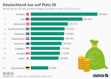 Infografik: Deutschland nur auf Platz 20 | Statista