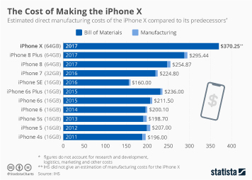 Infographic: The Cost of Making the iPhone X | Statista