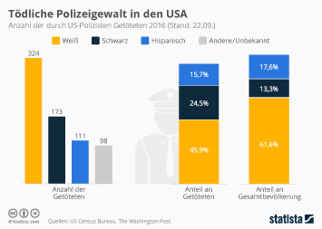 Infografik: Tödliche Polizeigewalt in den USA | Statista