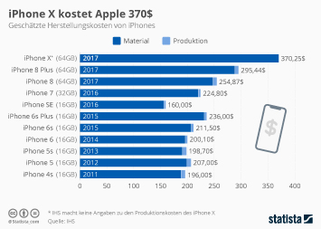 Infografik: iPhone X kostet Apple 370$ | Statista