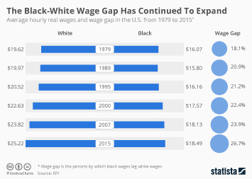 Infographic - The Black-White Wage Gap Has Continued To Expand