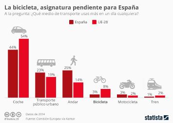 Infografía: Las bicicletas solo son para el verano | Statista