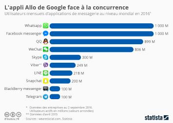 Infographie: L'appli Allo de Google face à la concurrence | Statista