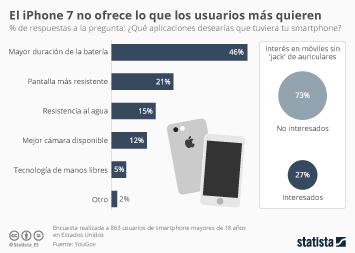 Infografía - El iPhone7 no da en el clavo