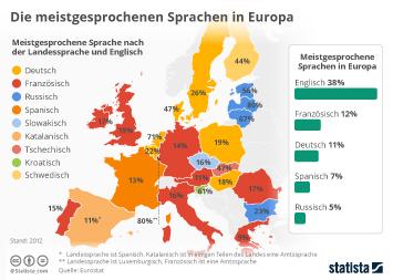 Infografik: Die meistgesprochenen Sprachen in Europa | Statista
