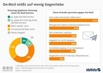 Infografik: De-Mail stößt auf wenig Gegenliebe  | Statista