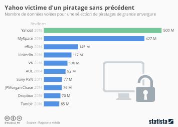 Infographie: Yahoo victime d'un piratage sans précédent | Statista