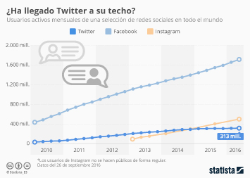 Infografía: Los usuarios de Twitter se estancan | Statista
